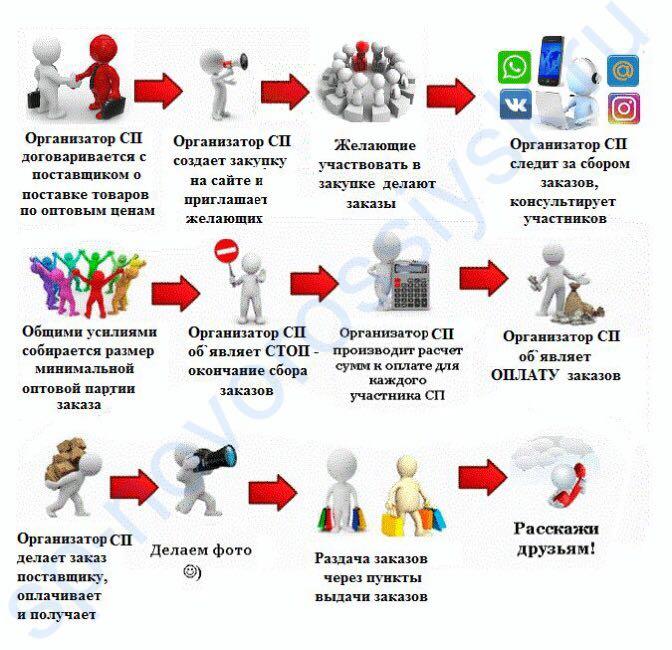 Сервис создания сайта совместных покупок создание сайта программы publisher